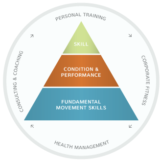 The Optimum Performance Pyramid